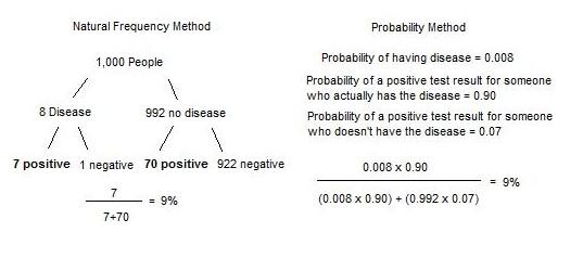 Evidence based medicine frequency vs probability methods